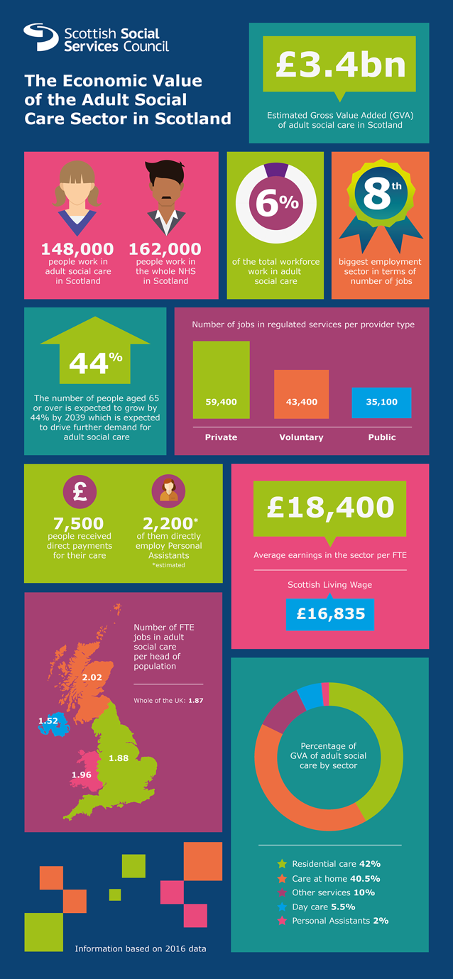 Infographic from Scotland report